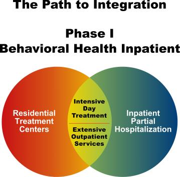 The Path to Integration