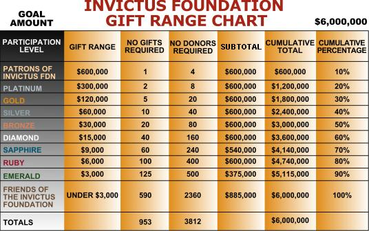 invictus_giftchart